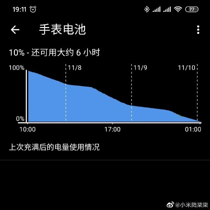 The published screenshot shows the excellent endurance of the Mi Watch.