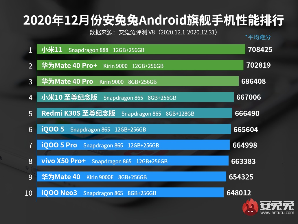 AnTuTu-list top 10 december xiaomi mi 11